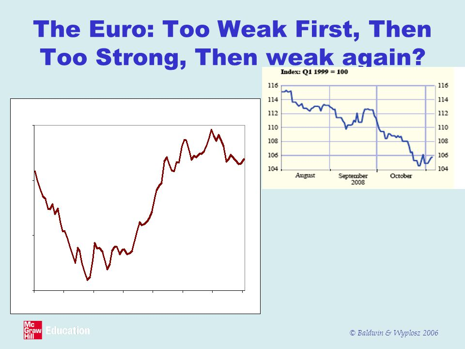 The Euro: Too Weak First, Then Too Strong, Then weak again