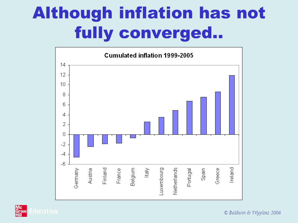 Although inflation has not fully converged..