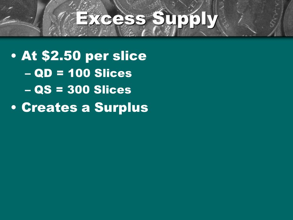 Excess Supply At $2.50 per slice Creates a Surplus QD = 100 Slices