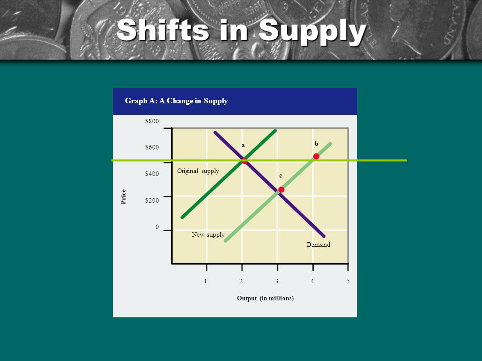 Shifts in Supply Graph A: A Change in Supply $800 $600 $400 $200 Price