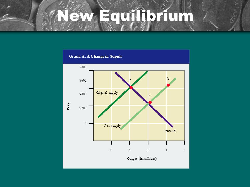 New Equilibrium Graph A: A Change in Supply $800 $600 $400 $200 Price