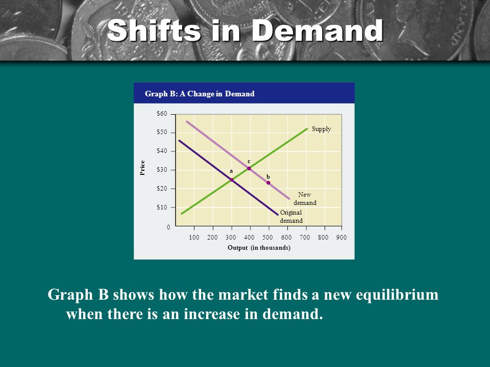 Shifts in Demand Graph B: A Change in Demand. Output (in thousands) $60. $50. $40. $30. $20. $10.