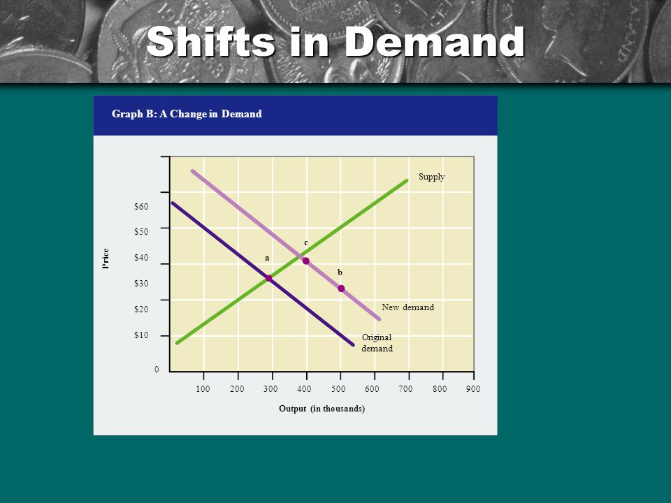 Shifts in Demand Graph B: A Change in Demand New demand c b Supply