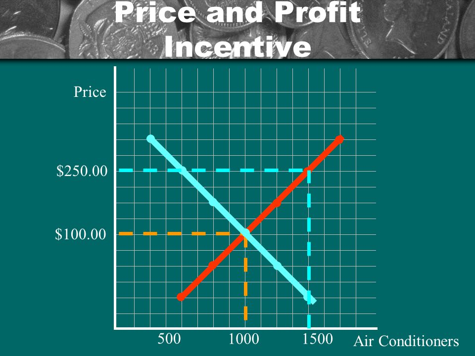 Price and Profit Incentive