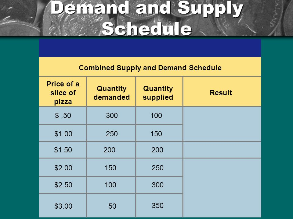Demand and Supply Schedule