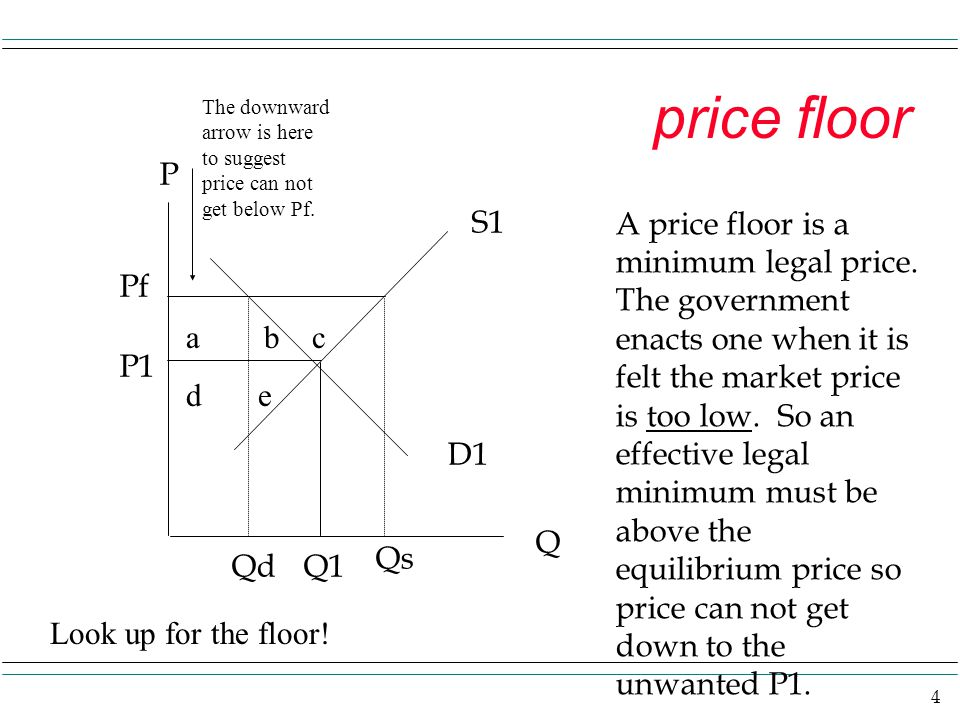 price floor The downward arrow is here to suggest price can not get below Pf. P. S1.