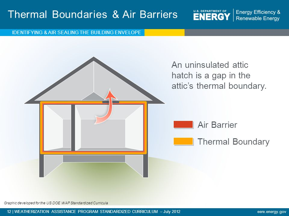 Thermal Boundaries & Air Barriers