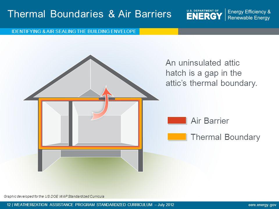 Thermal Boundaries & Air Barriers