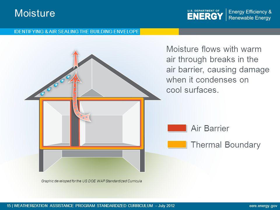 Moisture IDENTIFYING & AIR SEALING THE BUILDING ENVELOPE.