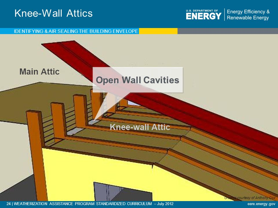 Knee-Wall Attics Open Wall Cavities Main Attic Knee-wall Attic