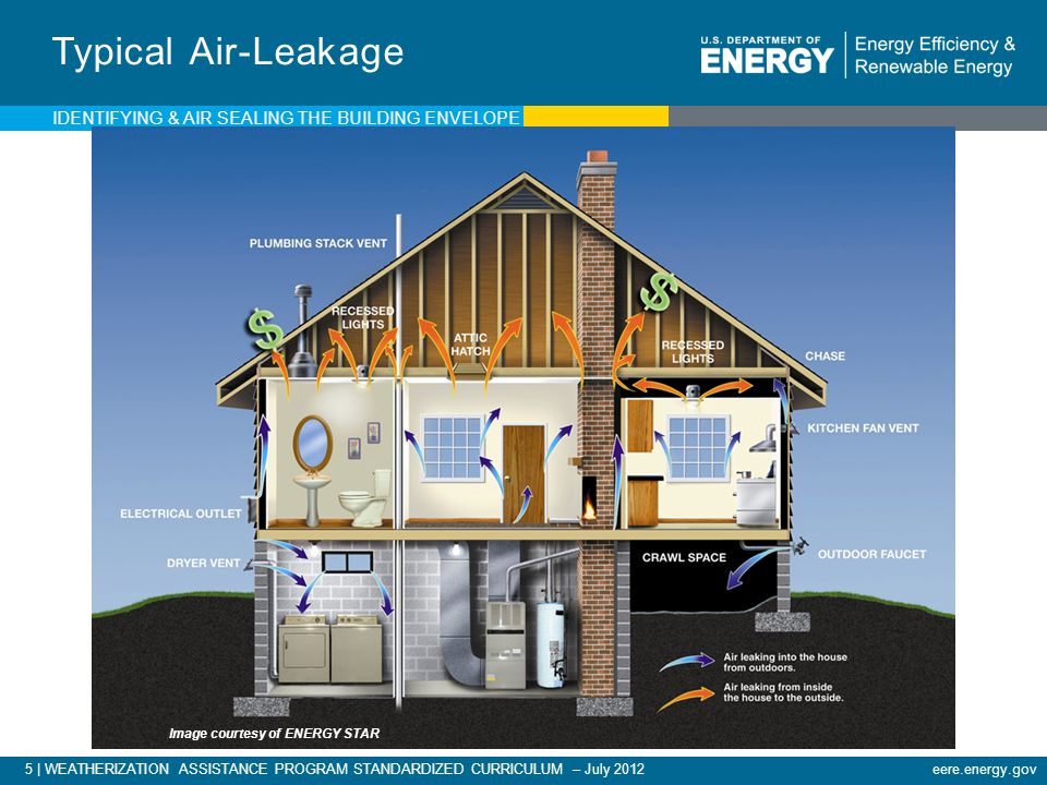 Image courtesy of ENERGY STAR