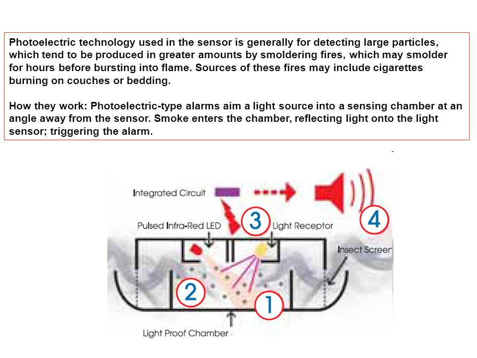 Photoelectric technology used in the sensor is generally for detecting large particles, which tend to be produced in greater amounts by smoldering fires, which may smolder for hours before bursting into flame. Sources of these fires may include cigarettes burning on couches or bedding.
