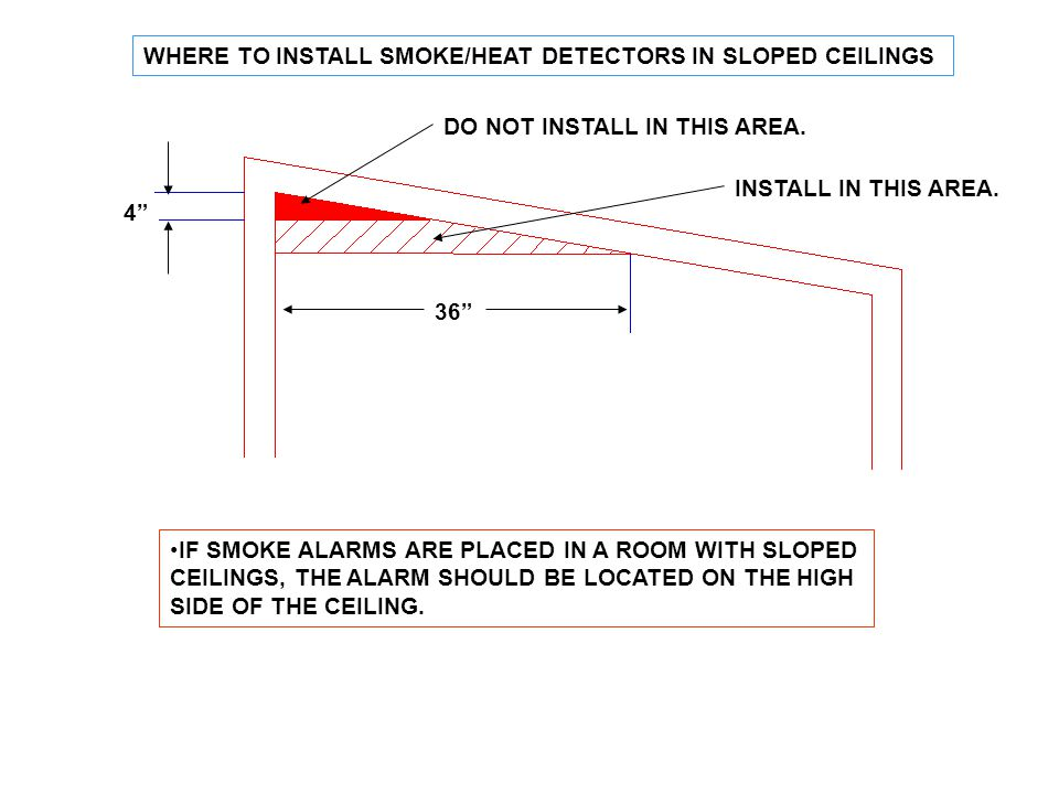 WHERE TO INSTALL SMOKE/HEAT DETECTORS IN SLOPED CEILINGS
