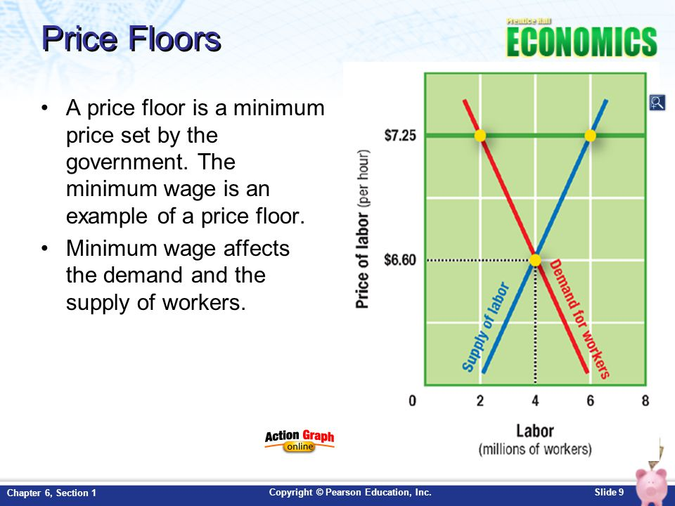 Price Floors A price floor is a minimum price set by the government. The minimum wage is an example of a price floor.