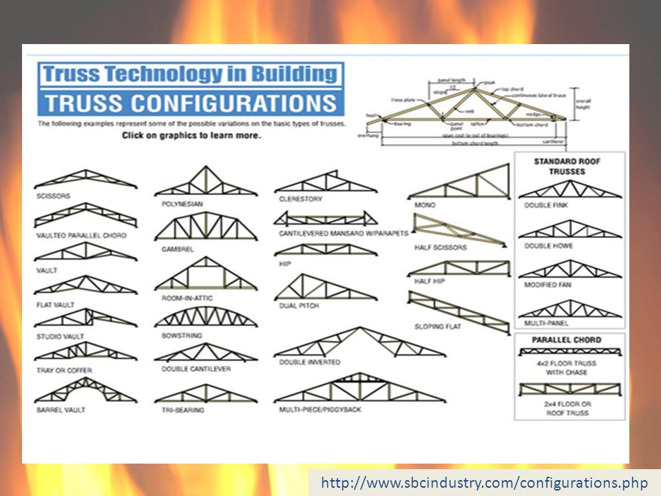 http://www.sbcindustry.com/configurations.php