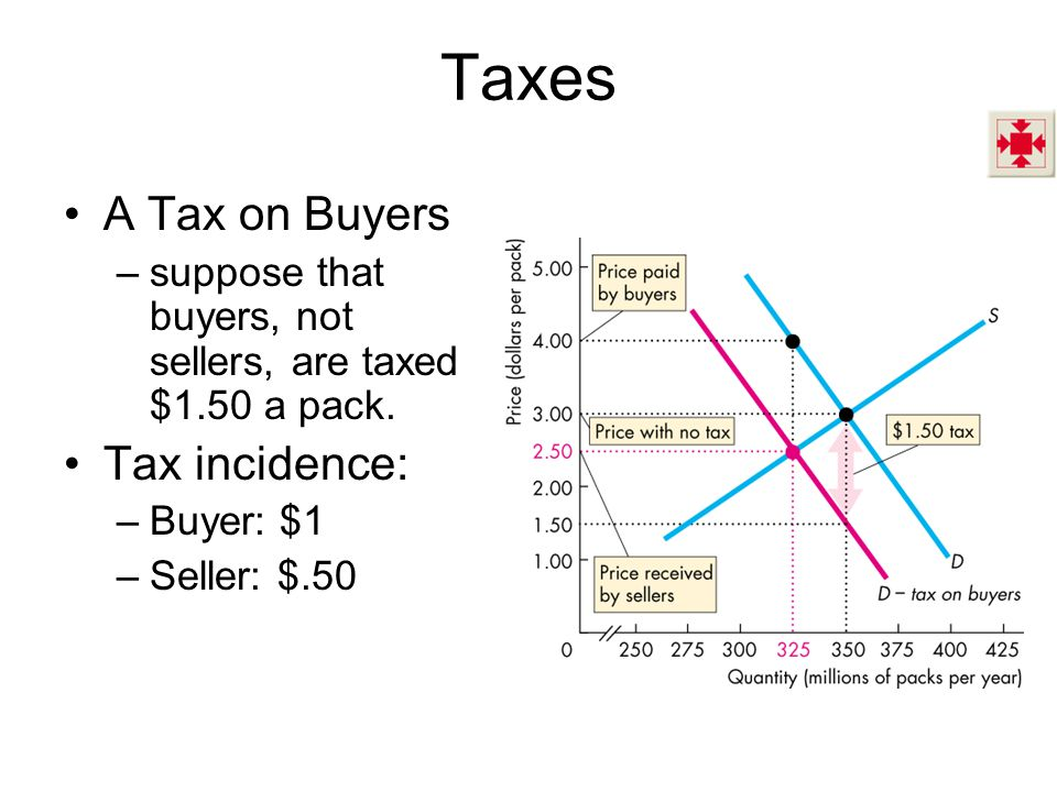 Taxes A Tax on Buyers Tax incidence: