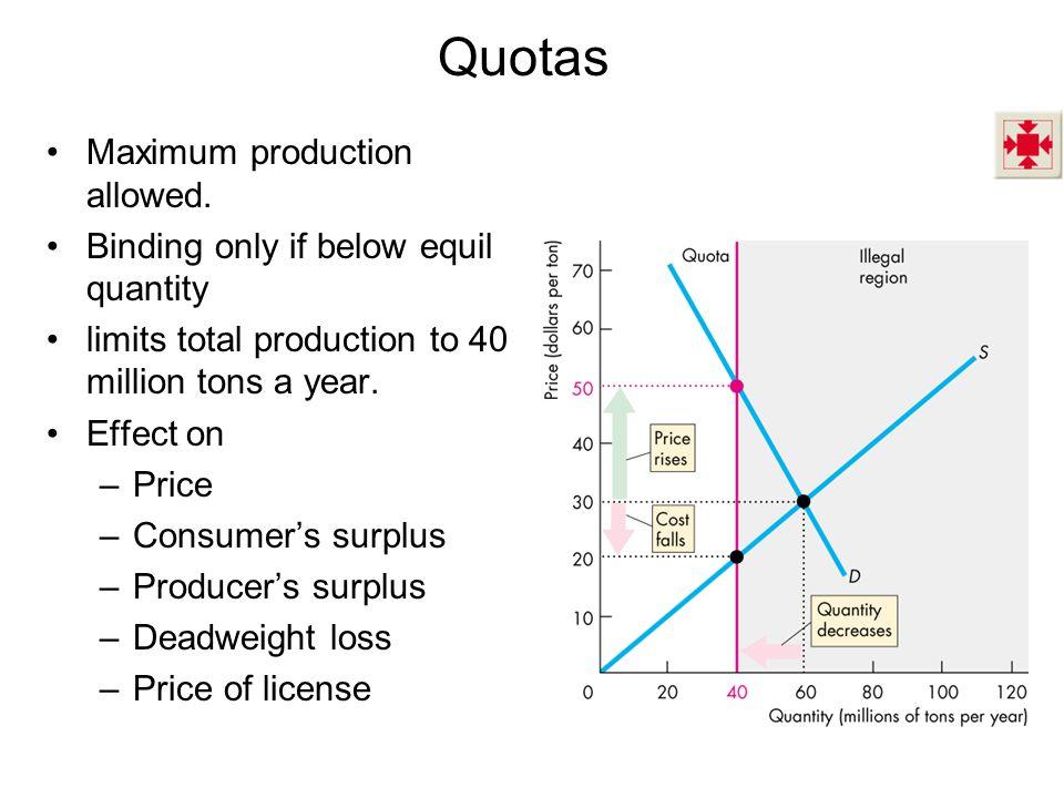 Quotas Maximum production allowed.