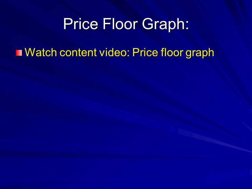 Price Floor Graph: Watch content video: Price floor graph