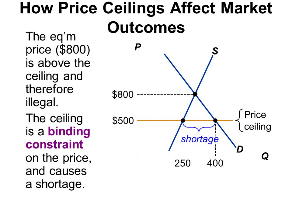How Price Ceilings Affect Market Outcomes