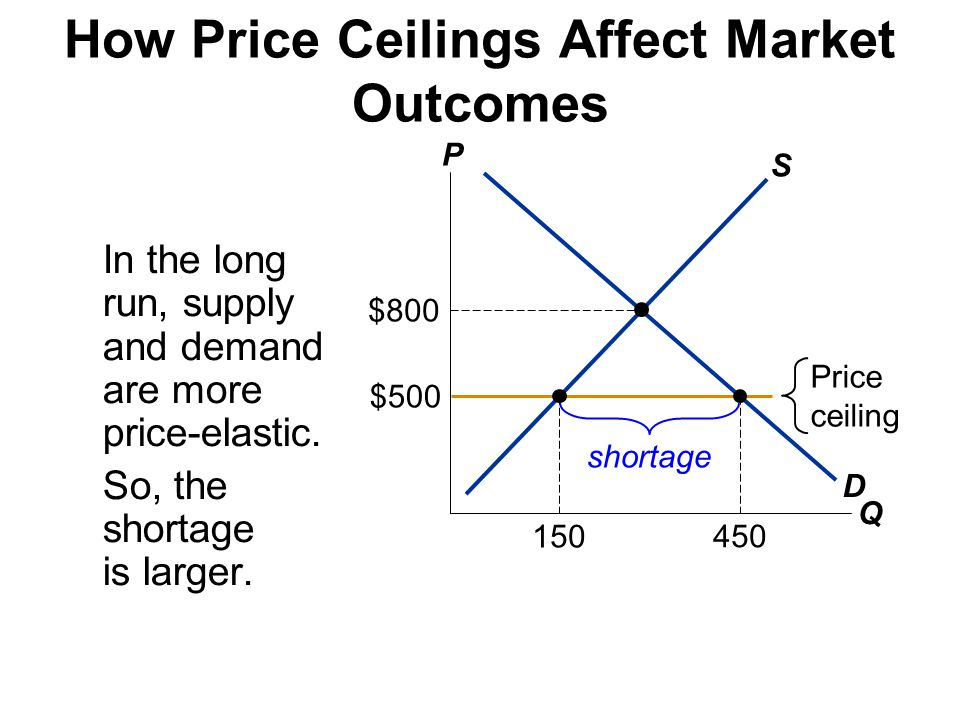 Alternative Market Outcomes