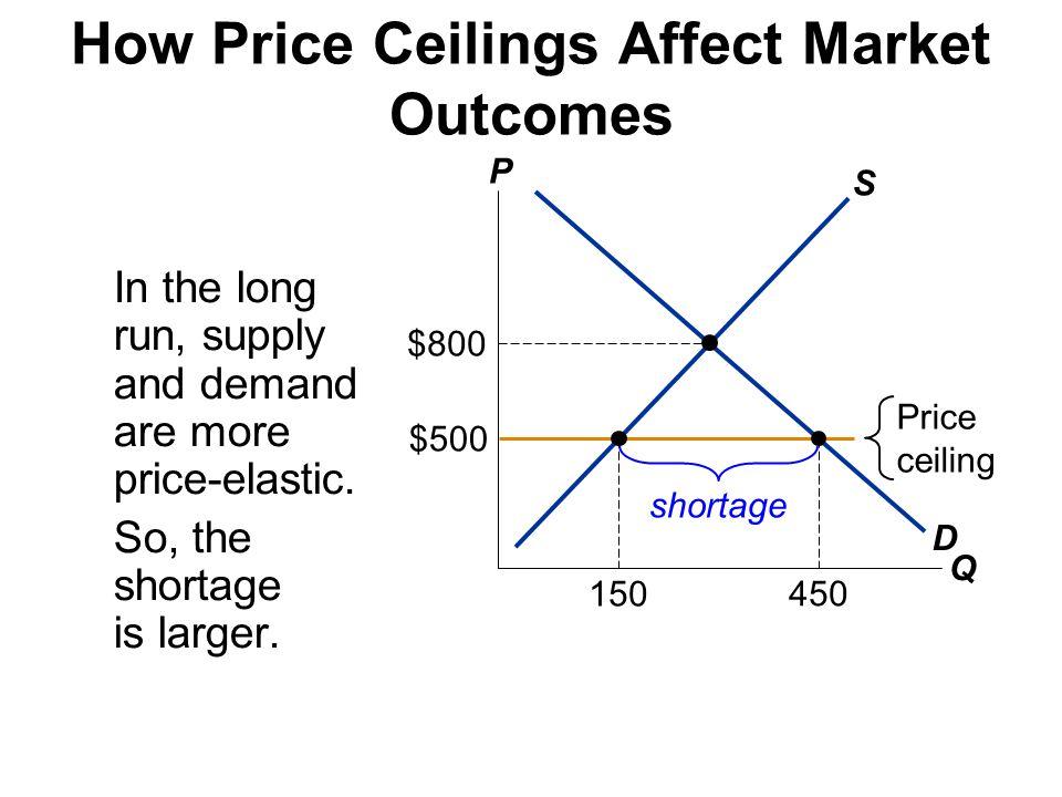 Alternative Market Outcomes