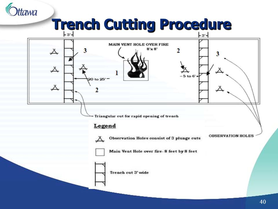 Trench Cutting Procedure