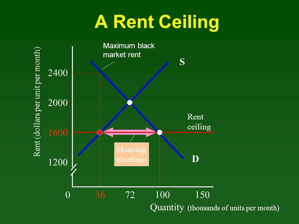 A Rent Ceiling Maximum black market rent. S. 2400. Rent (dollars per unit per month) 2000. Rent.