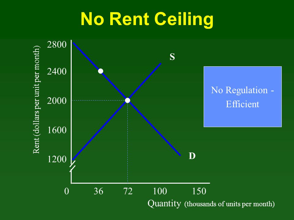 No Rent Ceiling 2800 S 2400 No Regulation - Efficient 2000 1600 D 1200
