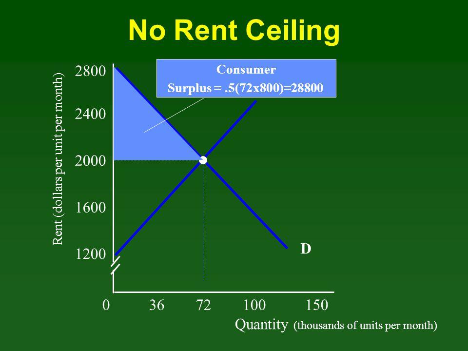 No Rent Ceiling 2800. Consumer. Surplus = .5(72x800)=28800. S. 2400. Rent (dollars per unit per month)