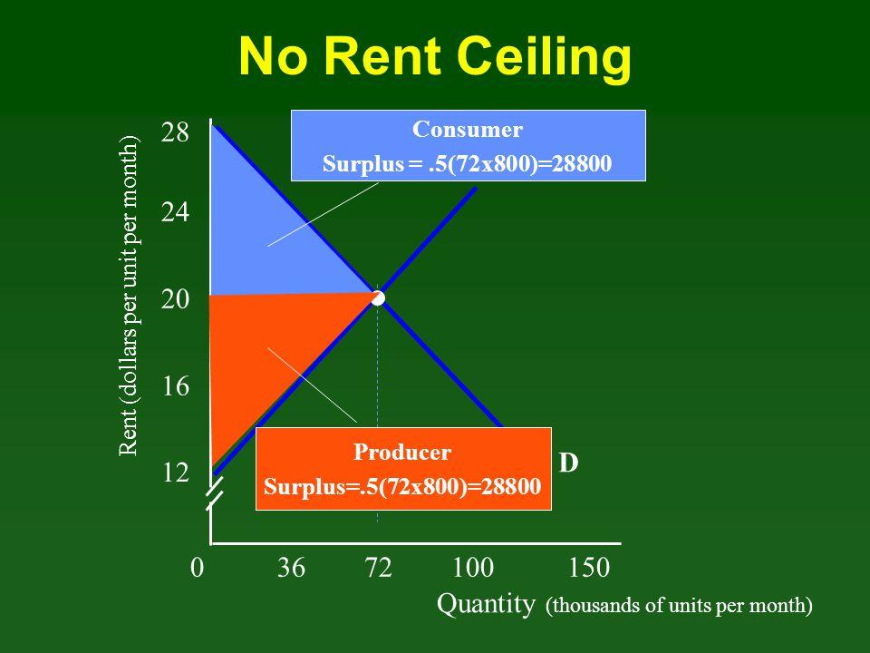 No Rent Ceiling 28. Consumer. Surplus = .5(72x800)=28800. S. 24. Rent (dollars per unit per month)
