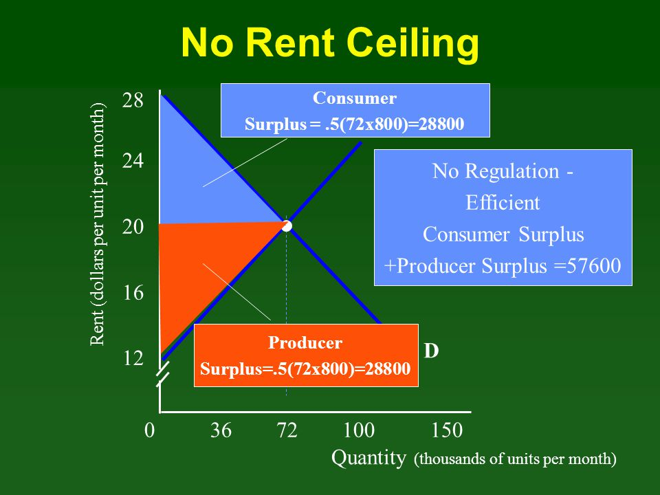 No Rent Ceiling 28 S 24 No Regulation - Efficient Consumer Surplus