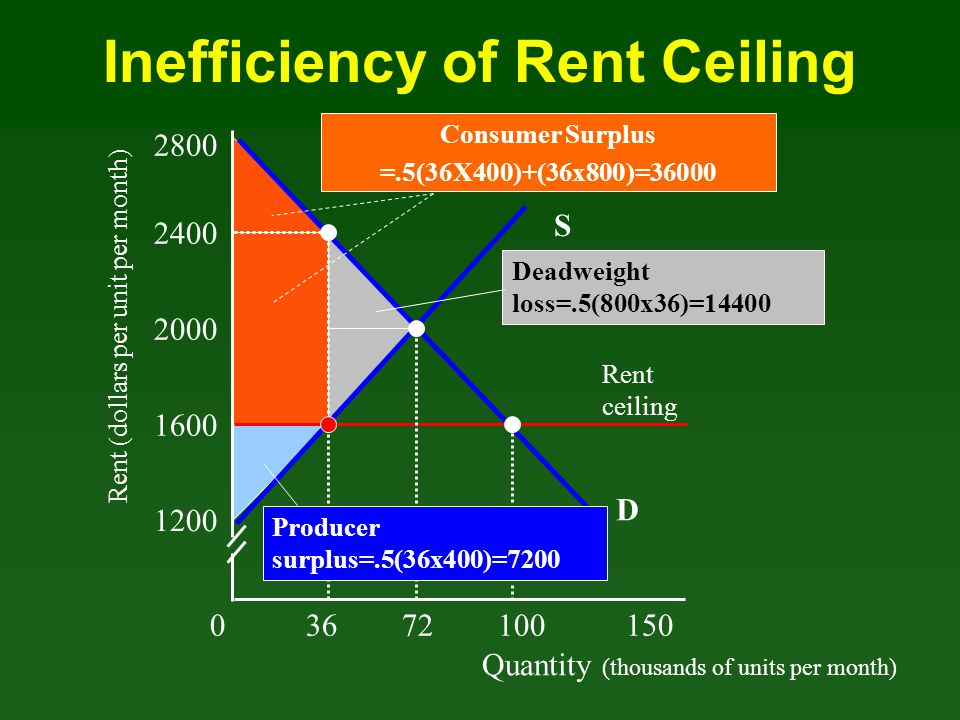 Inefficiency of Rent Ceiling