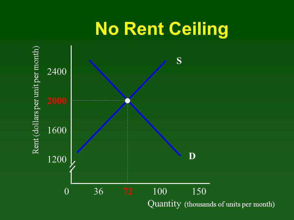 No Rent Ceiling S. 2400. Rent (dollars per unit per month) 2000. 1600. D. 1200. 0 36 72 100 150.