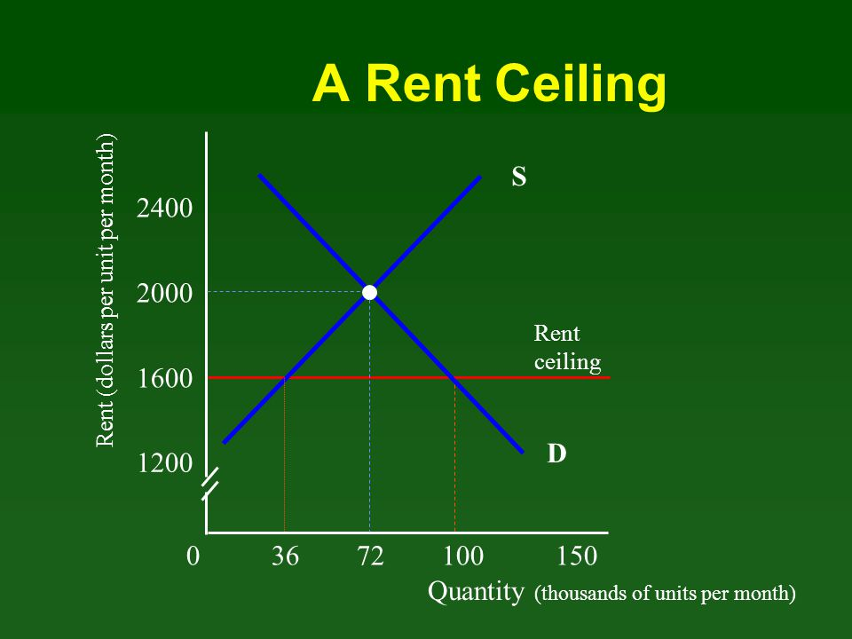 A Rent Ceiling S. 2400. Rent (dollars per unit per month) 2000. Rent. ceiling. 1600. D. 1200.