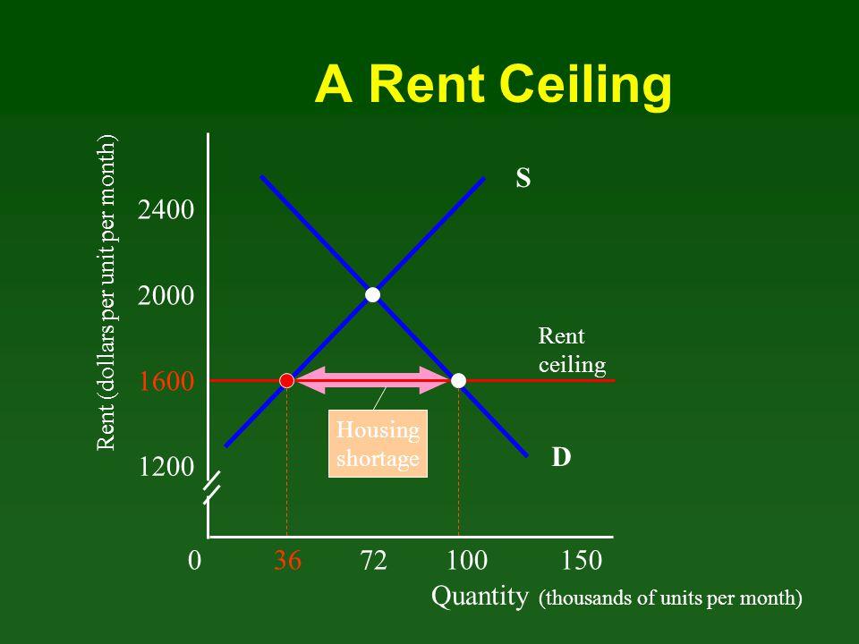 A Rent Ceiling S. 2400. Rent (dollars per unit per month) 2000. Rent. ceiling. 1600. Housing.