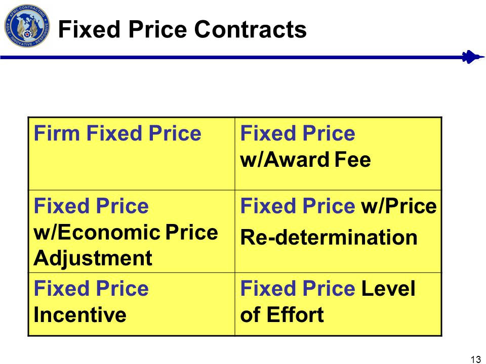 Fixed Price Contracts Firm Fixed Price Fixed Price w/Award Fee