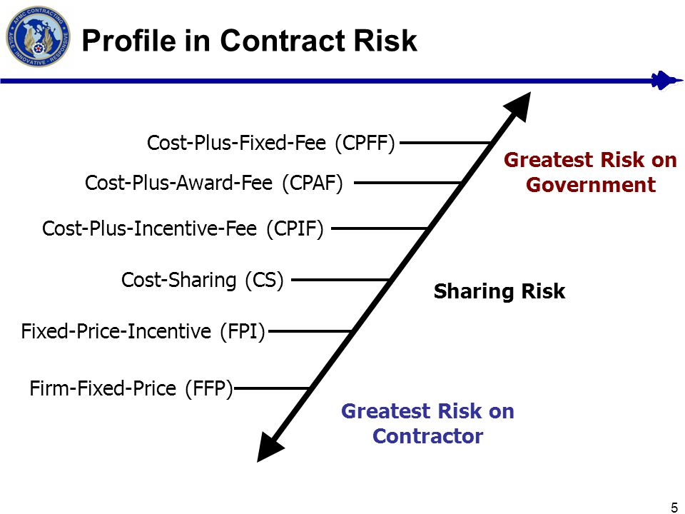 Profile in Contract Risk