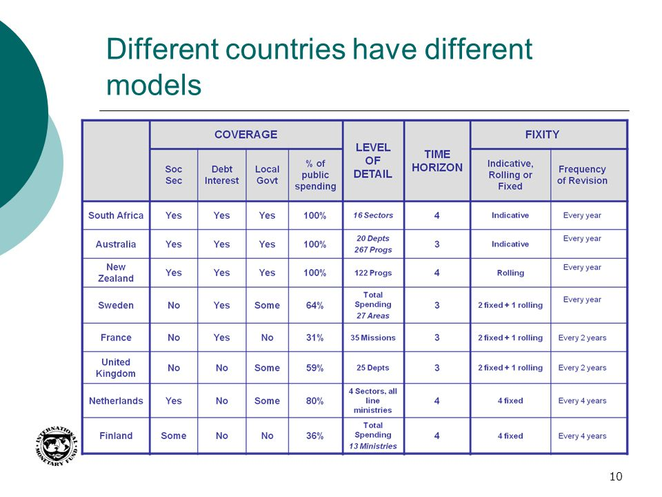 Different countries have different models