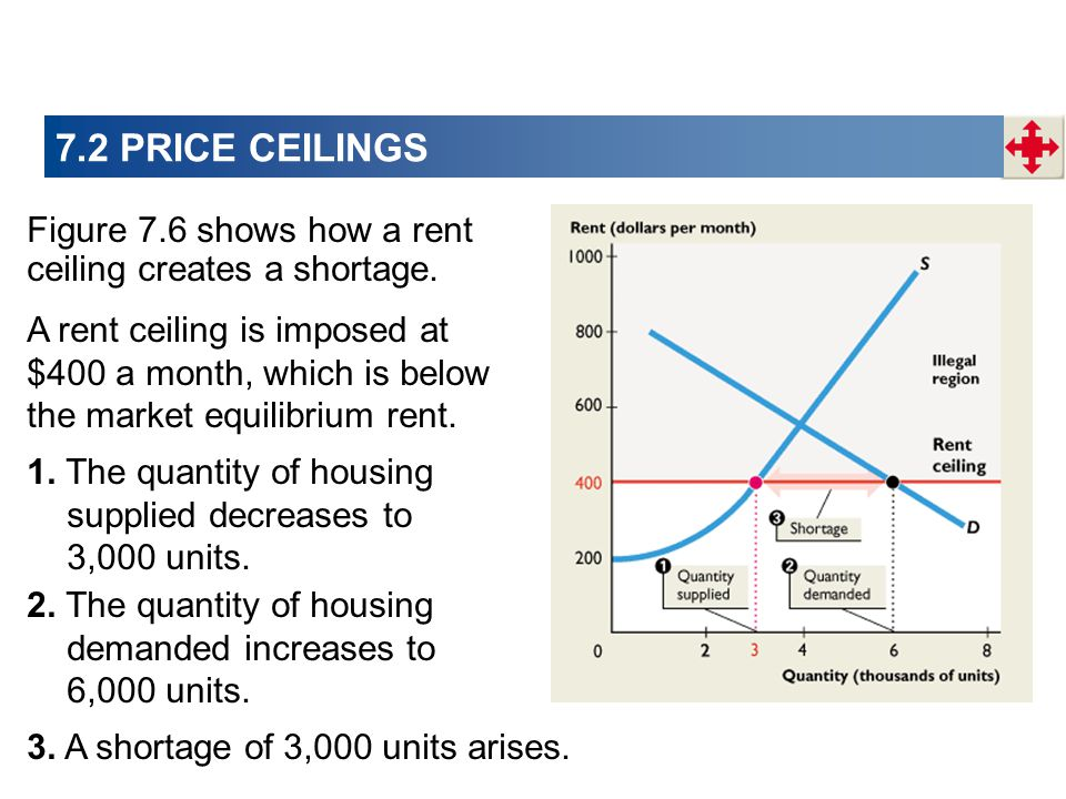 7.2 PRICE CEILINGS Figure 7.6 shows how a rent ceiling creates a shortage.