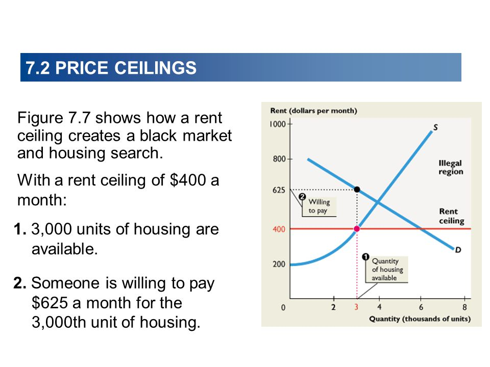 7.2 PRICE CEILINGS Figure 7.7 shows how a rent ceiling creates a black market and housing search. With a rent ceiling of $400 a month: