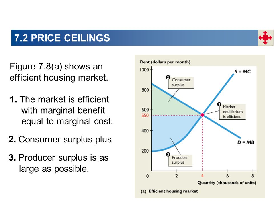 7.2 PRICE CEILINGS Figure 7.8(a) shows an efficient housing market.