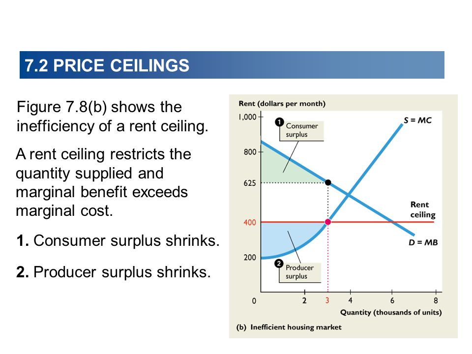 7.2 PRICE CEILINGS Figure 7.8(b) shows the inefficiency of a rent ceiling.