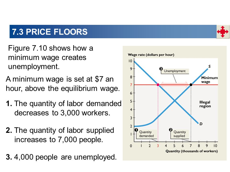 7.3 PRICE FLOORS Figure 7.10 shows how a minimum wage creates unemployment. A minimum wage is set at $7 an hour, above the equilibrium wage.