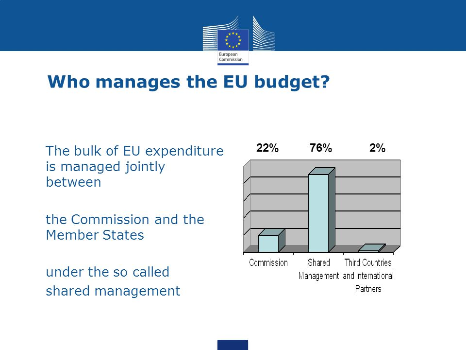 Who manages the EU budget