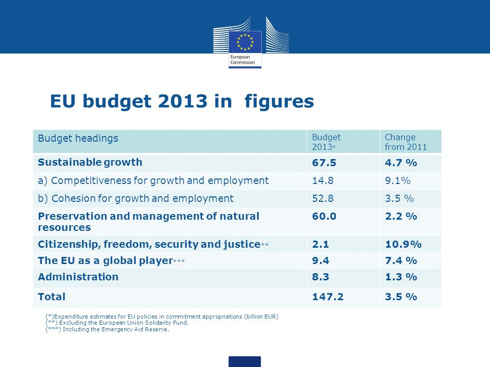 EU budget 2013 in figures Budget headings Sustainable growth 67.5
