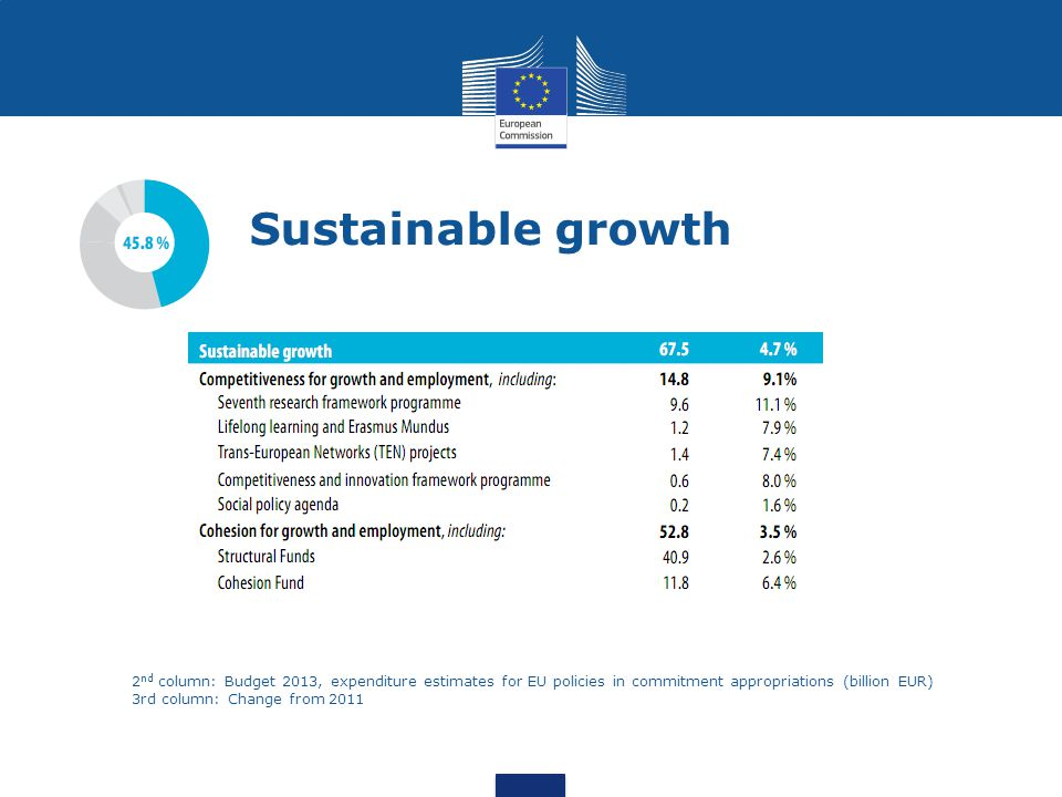 Sustainable growth 2nd column: Budget 2013, expenditure estimates for EU policies in commitment appropriations (billion EUR)