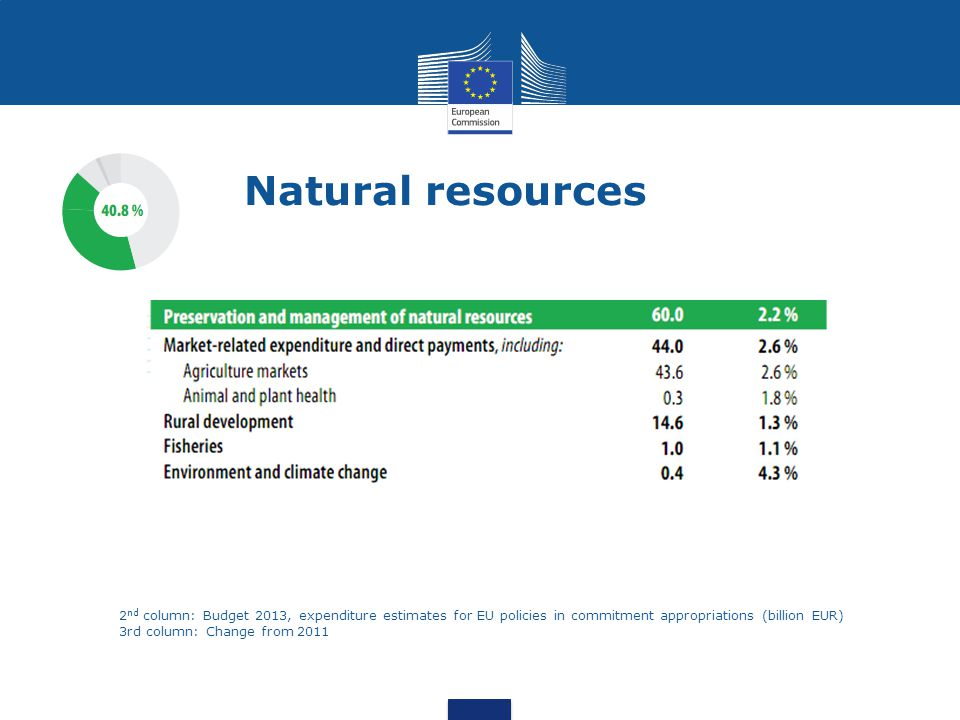 Natural resources 2nd column: Budget 2013, expenditure estimates for EU policies in commitment appropriations (billion EUR)