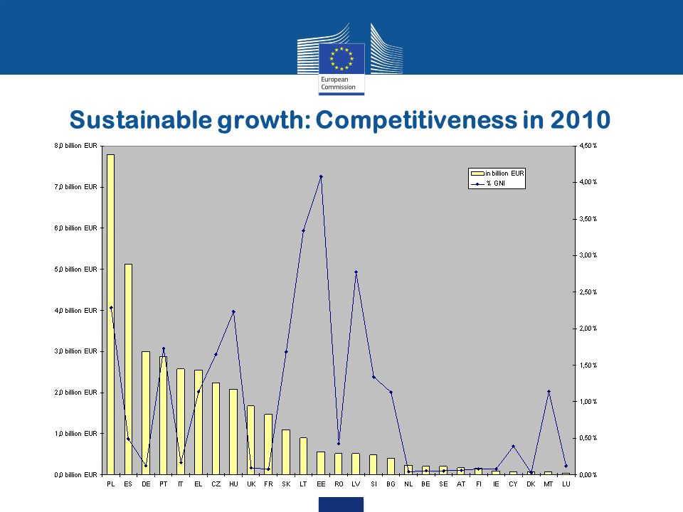 Sustainable growth: Competitiveness in 2010