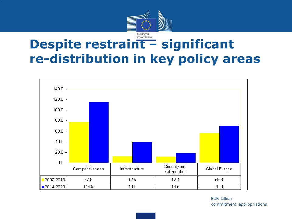 Despite restraint – significant re-distribution in key policy areas