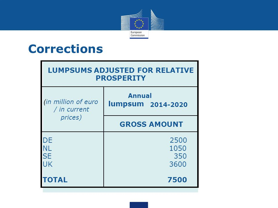 Corrections lumpsum GROSS AMOUNT DE 2500 NL 1050 SE 350 UK 3600 TOTAL